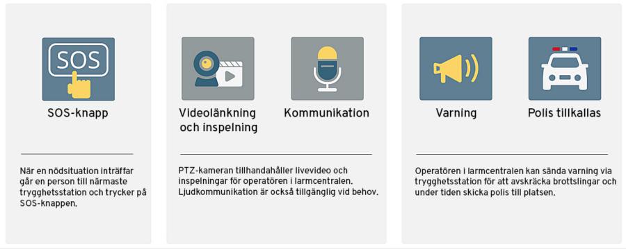 Trygghetsstationer_svensk.png